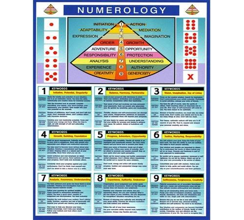 NumerologyChart